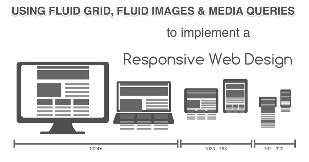 Responsive Web Design What It Is And How Does Work Eastern Bytes